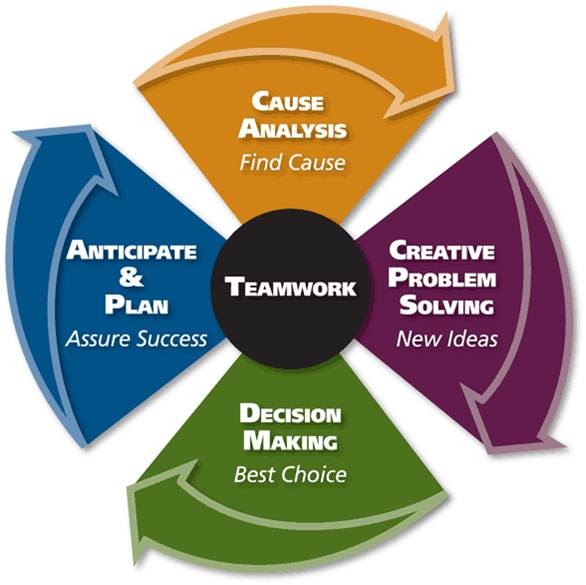 five steps to better critical-thinking problem-solving and decision-making skills A five step clinical decision making approach assessment, diagnosis, planning, implementation, and evaluation purpose is to diagnose and treat human responses to actual or potential health problems.